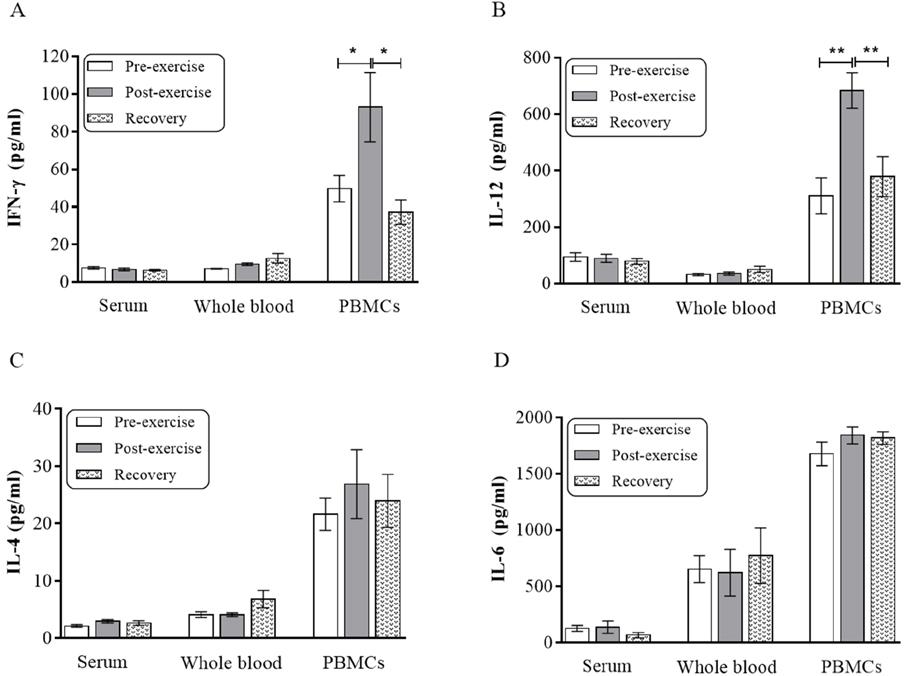 Moderate Exercise Enhances the Production of Interferon-γ